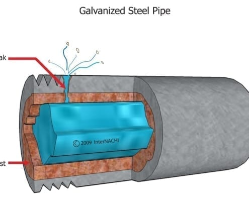 What are Galvanized Pipes?